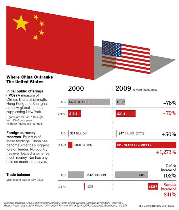 Chiny a USA