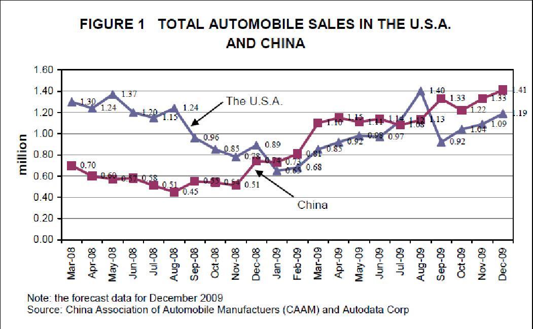 chińskie samochody